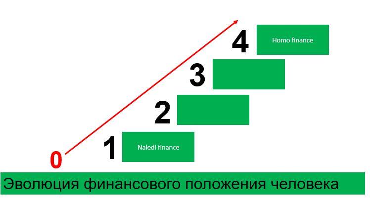 Финансовая форма