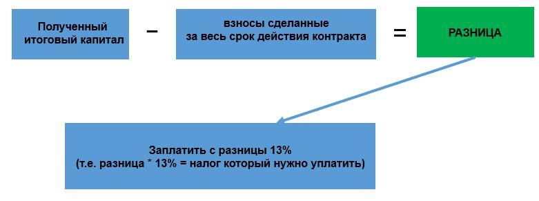 Брокер или unit-linked