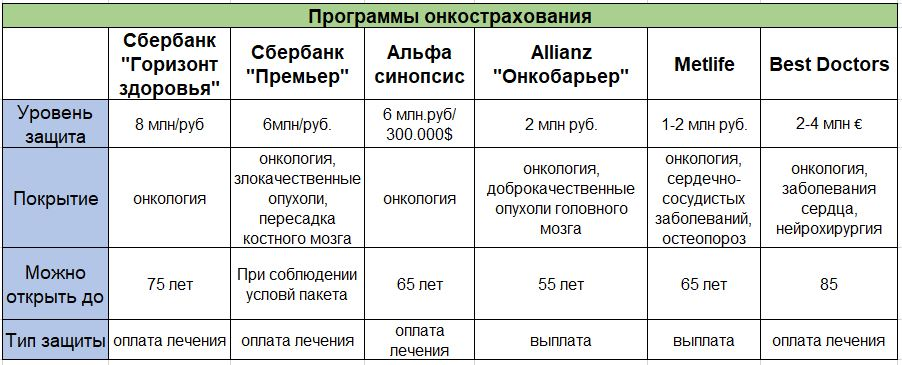 Программы онкострахования доступные россиянам