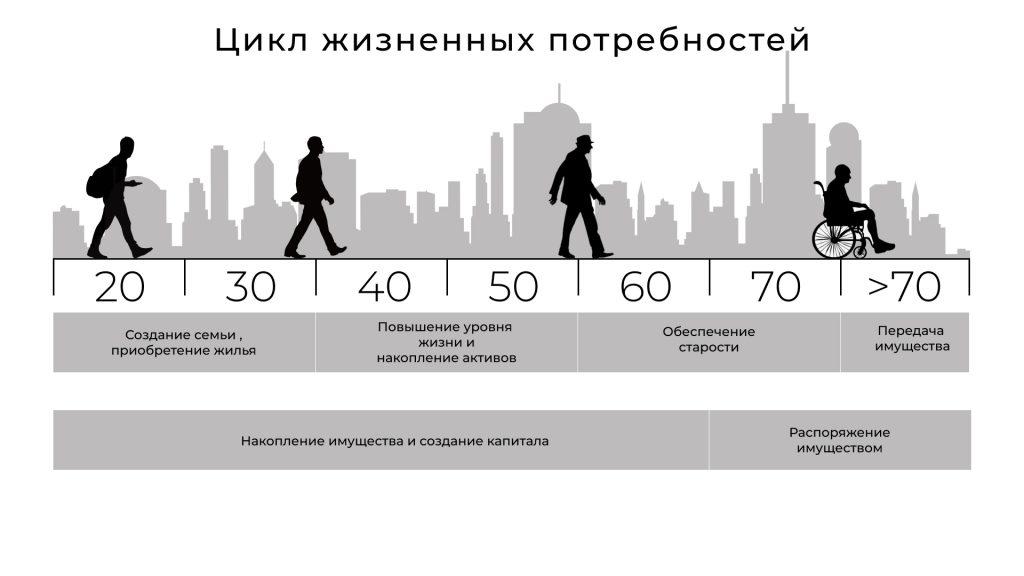 Личное финансовое планирование по циклам жизни человека