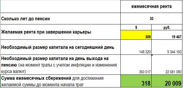 Расчет сбережений по 20.000 руб., при грамотном финансовом планировании