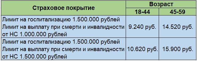 Варианты страховой программы ЭкстраМед