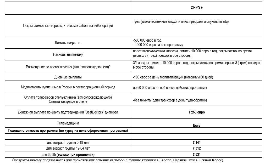 Вариант страховки от рака за 141 € в год