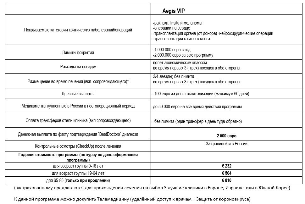 VIP страховка от рака - стоимость 510 € в год
