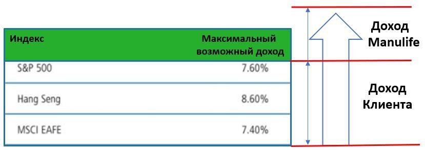 Максимальный доход по индексному контракту Манулайф