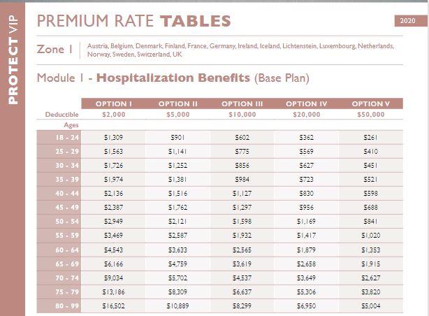 Стоимсоть страхования здоровья за рубежом для разных категорий