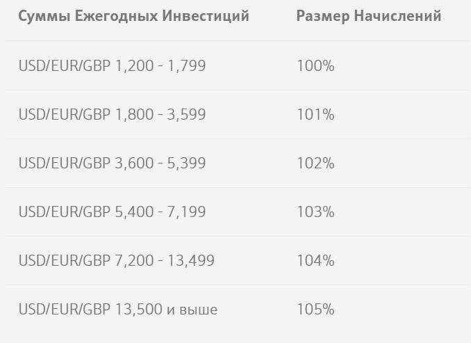 Дополнительные бонусы за размер взноса в ULIP Evolution Investors Trust