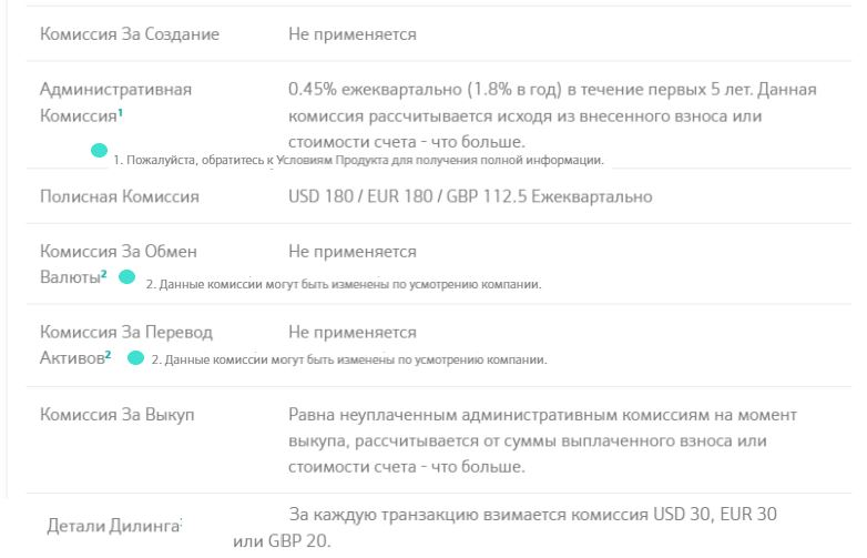 Access Portfolio - комиссии накопительного unit-linked плана