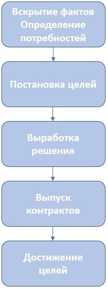 Как индивидуальный финансовый консультант работает с клиентом