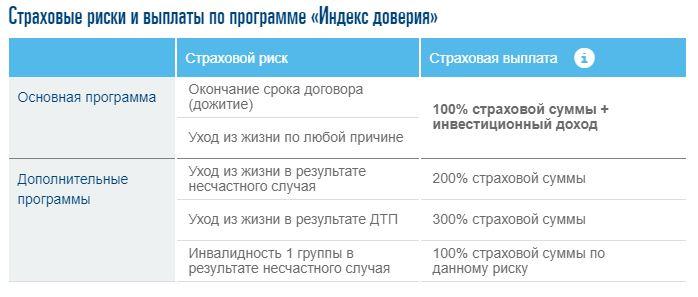 """Пример инвестиционного страхования жизни от """"СОГАЗ"""""""