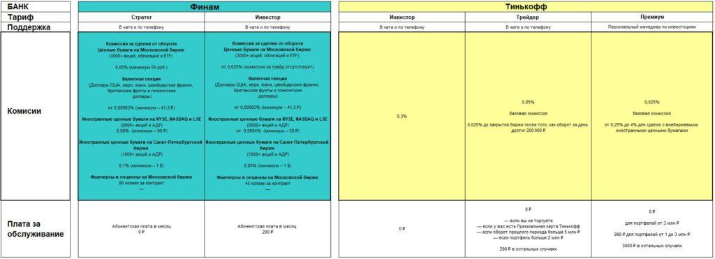 Брокерский счет Тинькофф и Финам - комиссии и условия