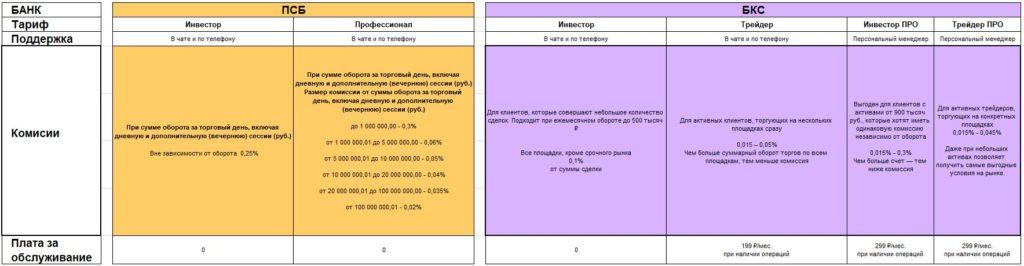 Брокерский счет ПСБ и БКС - тарифы и комиссии