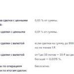 Комиссии за операции на брокерском счете втб - тариф Мой онлайн